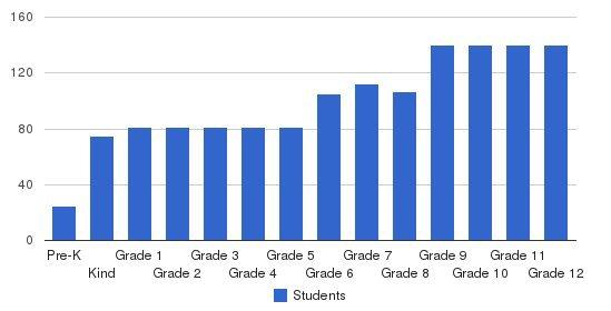Maryknoll Grade School Students by Grade