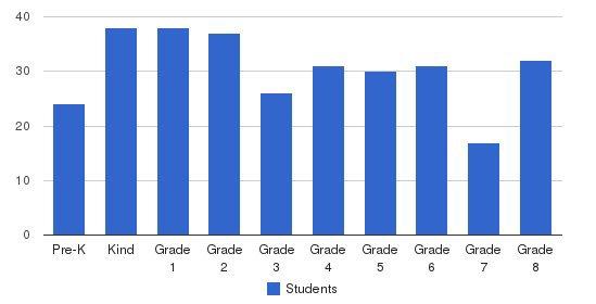 St. Joseph Parish School Students by Grade