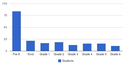 Waolani Judd Nazarene School Students by Grade