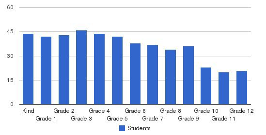 The Ambrose School Students by Grade