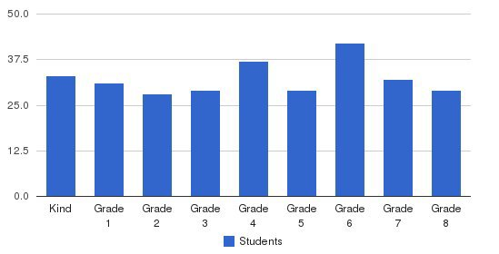 St. Marks Elementary School Students by Grade