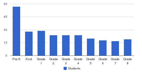 Ancona School Students by Grade