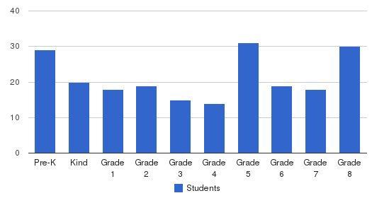 Annunciata School Students by Grade