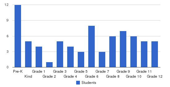 Arthur Christian School Students by Grade
