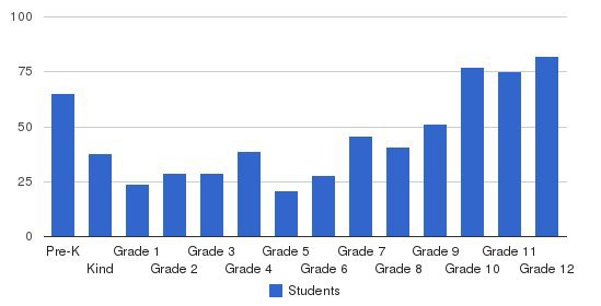 Aurora Christian Schools Students by Grade