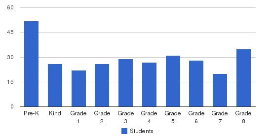 Bridgeport Catholic - S Campus Students by Grade