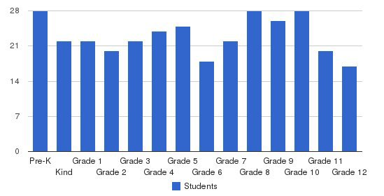 Calvary Academy Students by Grade