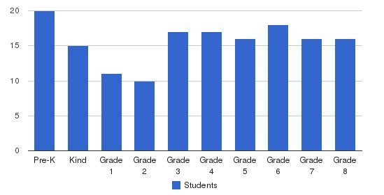 Chicago West Side Christian School Students by Grade