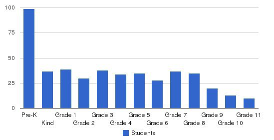 Christian Heritage Academy Students by Grade