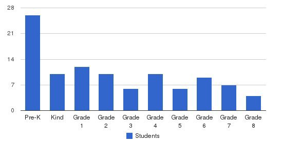 Highland Christian Academy Students by Grade