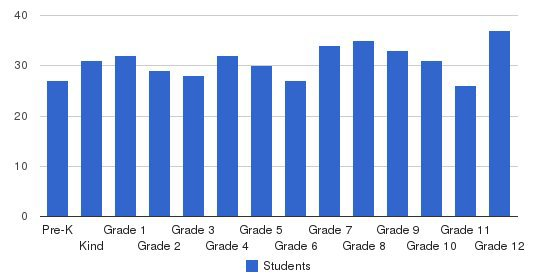 College Preparatory School Of America Students by Grade