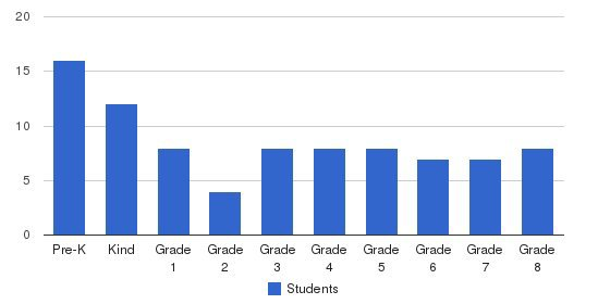 Concord Lutheran School Students by Grade