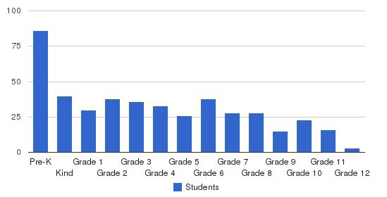 Cornerstone Christian Academy of McLean Co. Students by Grade