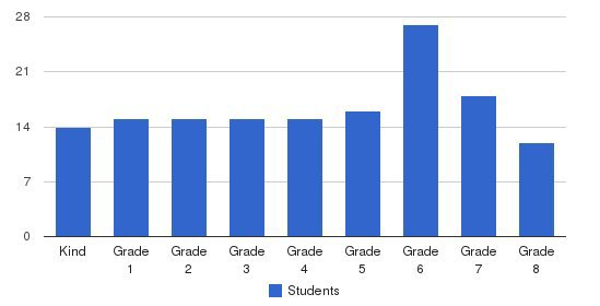 Countryside School Students by Grade