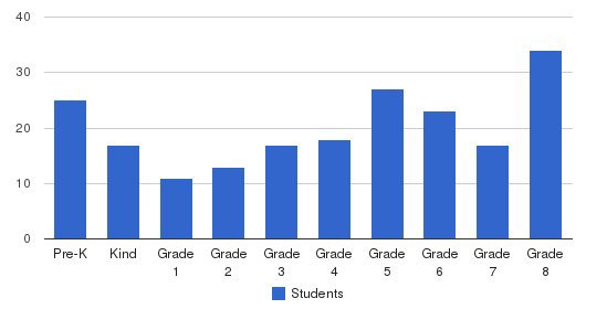 Divine Infant Jesus School Students by Grade