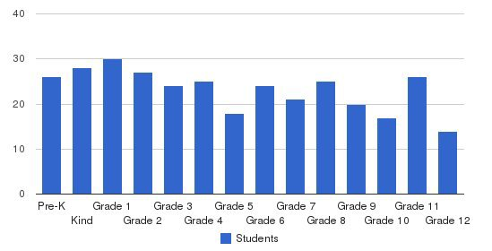 Columbia Christian School Students by Grade