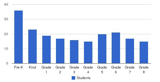 Downers Grove Christian School Students by Grade
