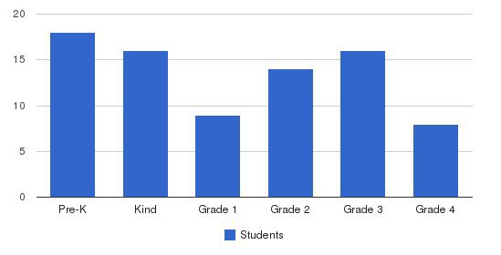 Full Gospel Christian Academy Students by Grade
