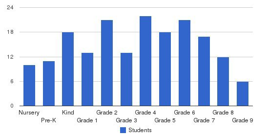 Trinity Oaks Christian Academy Students by Grade