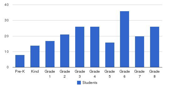 Holy Cross School Students by Grade