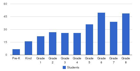 Lansing Christian School Students by Grade