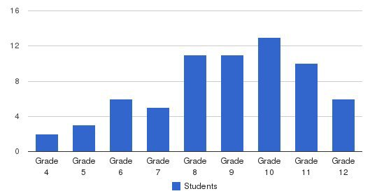 Larkin Center School Students by Grade