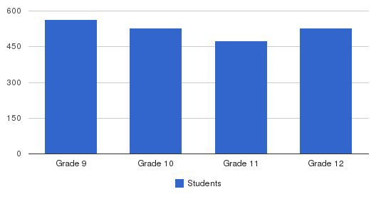 Loyola Academy Students by Grade