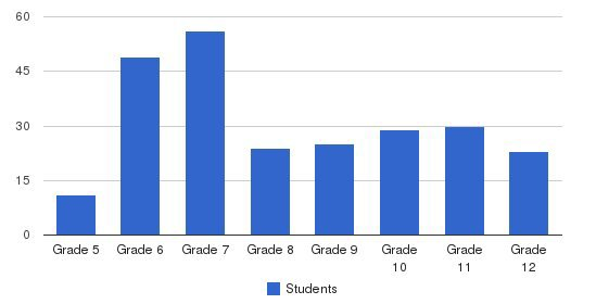 Union Christian Acamemy Middle/high School Students by Grade