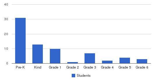 Montessori School Students by Grade