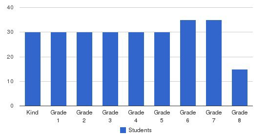 Next Generation School Students by Grade