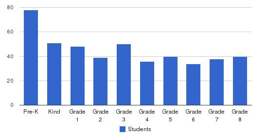Northside Catholic Academy Students by Grade