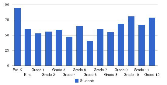 Peoria Christian School Students by Grade