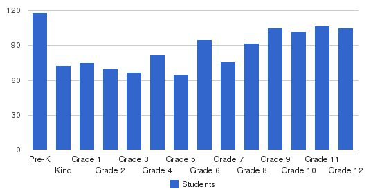 Rockford Christian Schools Students by Grade