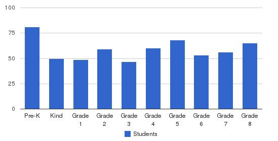School Of St. Mary Students by Grade