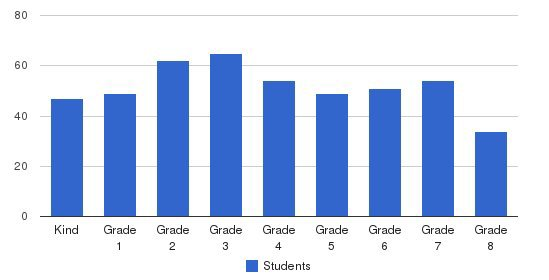 Ss Peter & Paul School Students by Grade