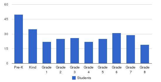 St Alphonsus Liguori School Students by Grade
