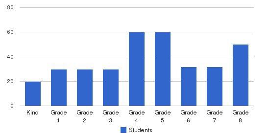 St Ann Elementary School Students by Grade