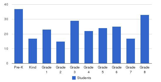 St Ann Elementary School Students by Grade