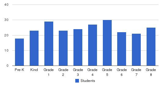 St Catherine Of Siena Elementary School Students by Grade