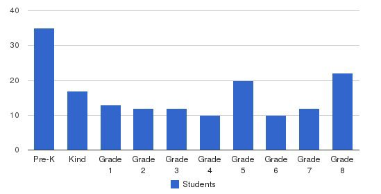 St. Edmund Parish School Students by Grade
