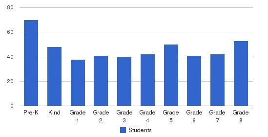 St. Emily Elementary School Students by Grade