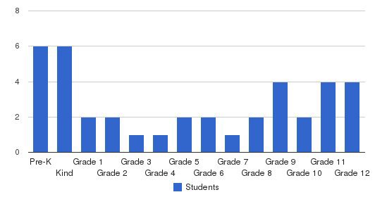 Maranatha Baptist Christian School Students by Grade