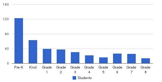St Helen School Students by Grade