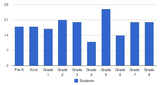St. Helena Of The Cross Students by Grade