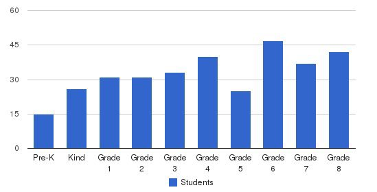 St. Hilary School Students by Grade