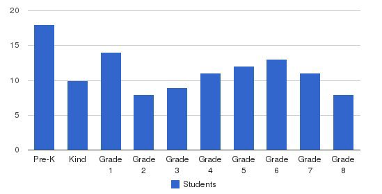 St. James School Students by Grade