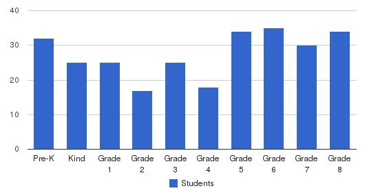 St. James The Apostle School Students by Grade