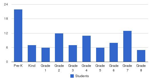 St John The Baptist Catholic Elementary School Students by Grade