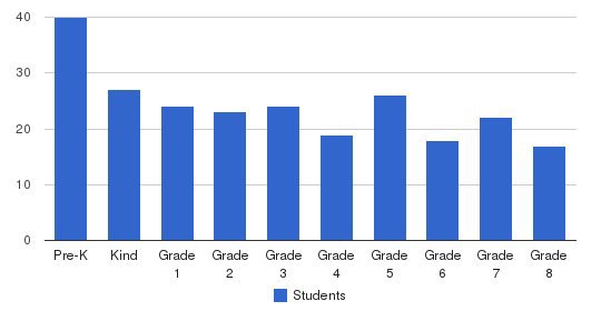 St Joseph Elementary School Students by Grade