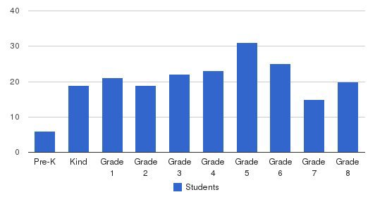 St Laurence Elementary School Students by Grade